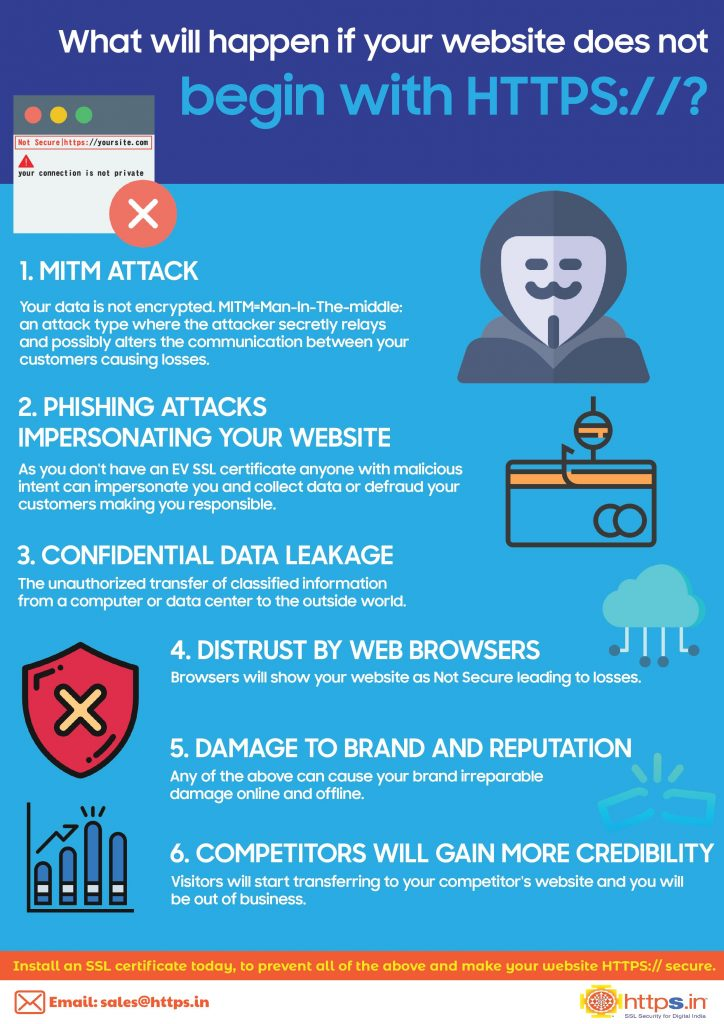 Risks involved if SSL certificate is not installed on website - Infographic