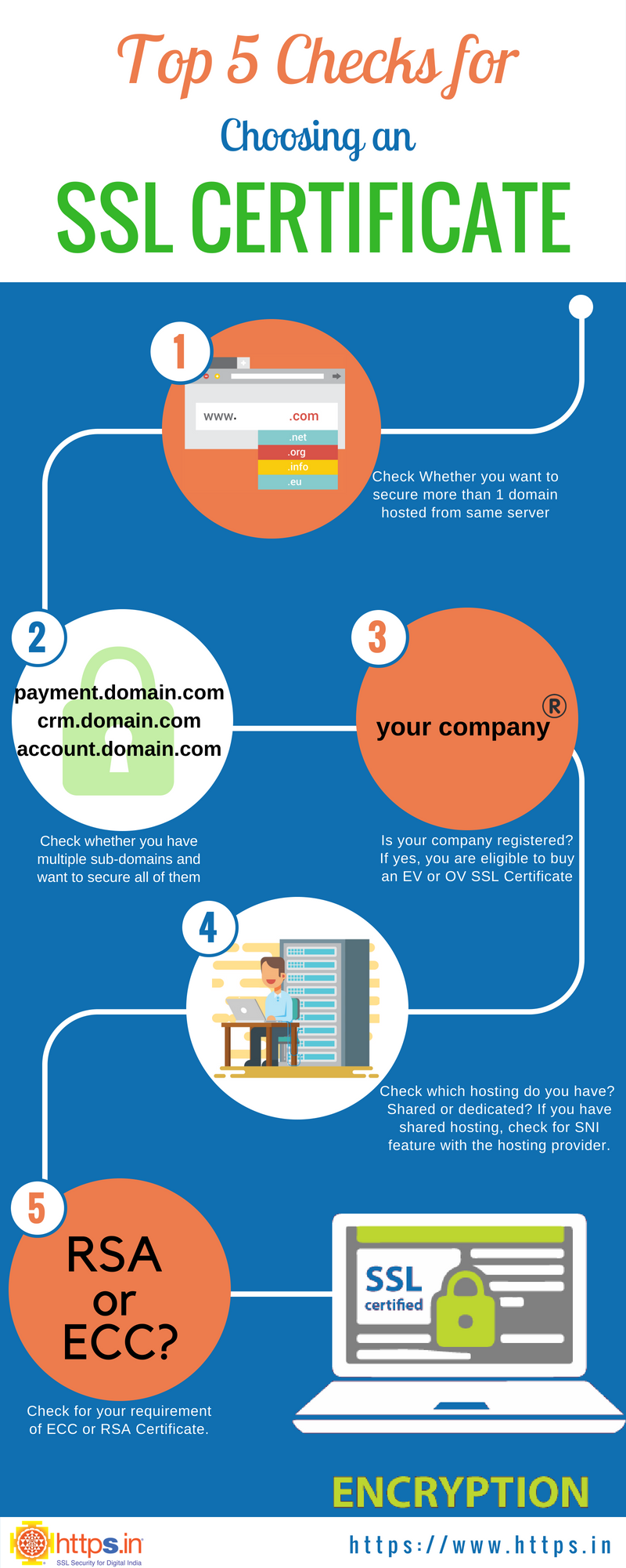 Top 5 Checks Before Purchasing An Ssl Certificate Infographic
