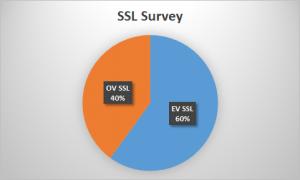 SSL certificate for banks