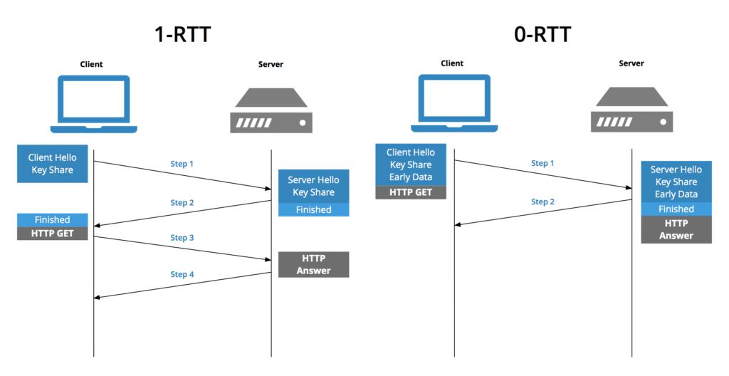 0-rtt-vs-1-rtt