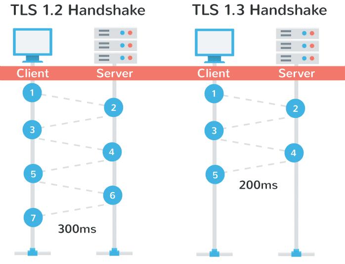 TLS 1.3