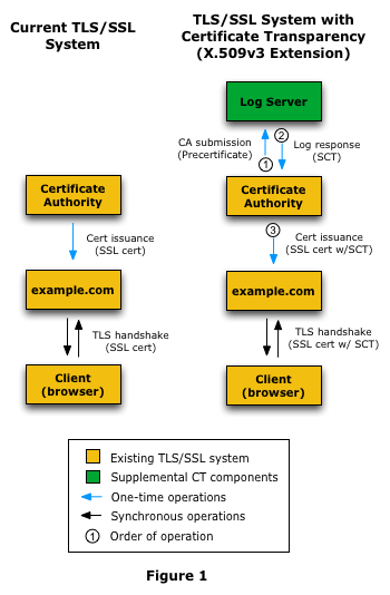 SSL PreCertificates