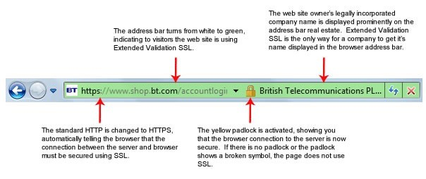 Secure Your Website With Ssl Certificate Ssl Security